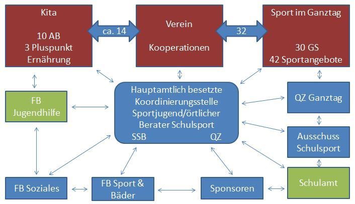 SportfoerderungKinderJugendlicheDiagramm
